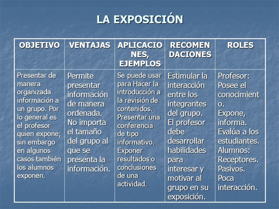 LA EXPOSICIÓN OBJETIVOVENTAJAS APLICACIO NES, EJEMPLOS RECOMEN DACIONES ROLES Presentar de manera organizada información a un grupo. Por lo general es