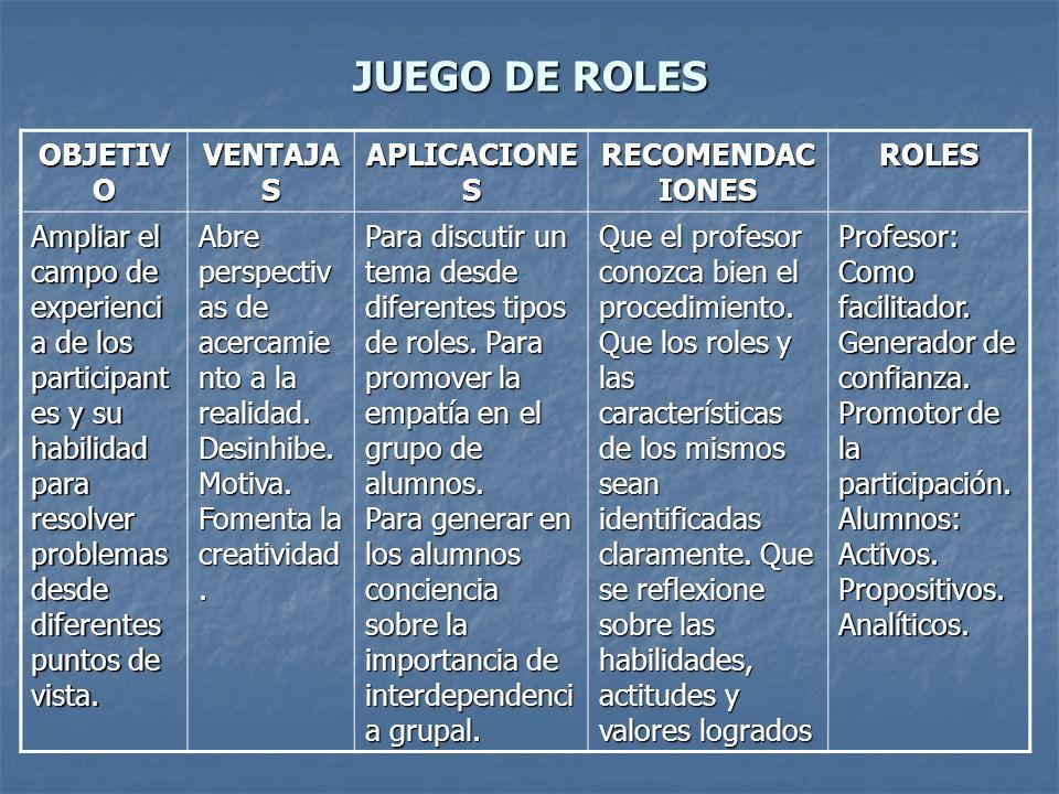 JUEGO DE ROLES OBJETIV O VENTAJA S APLICACIONE S RECOMENDAC IONES ROLES Ampliar el campo de experienci a de los participant es y su habilidad para res
