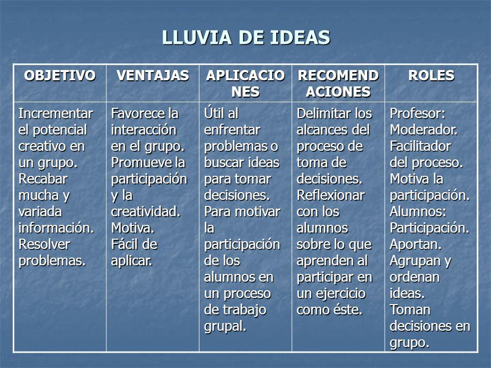 LLUVIA DE IDEAS OBJETIVOVENTAJAS APLICACIO NES RECOMEND ACIONES ROLES Incrementar el potencial creativo en un grupo. Recabar mucha y variada informaci