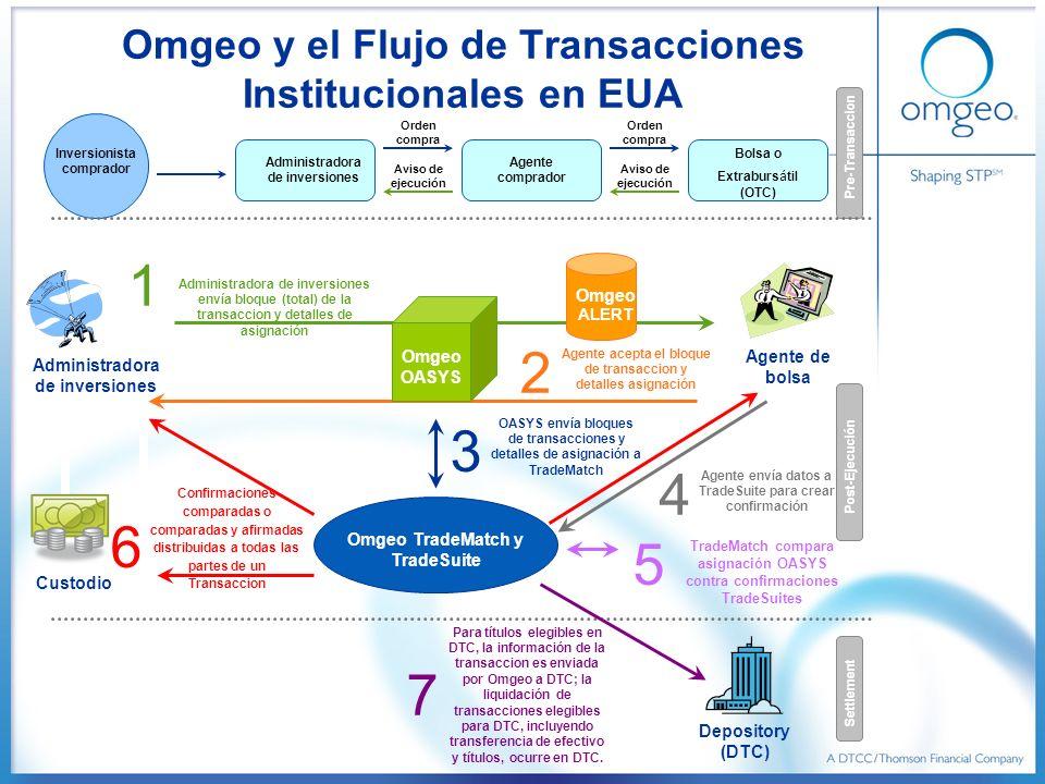 Administradora de inversiones Agente de bolsa Custodio Depository (DTC) Inversionista comprador Administradora de inversiones Orden compra Agente comp