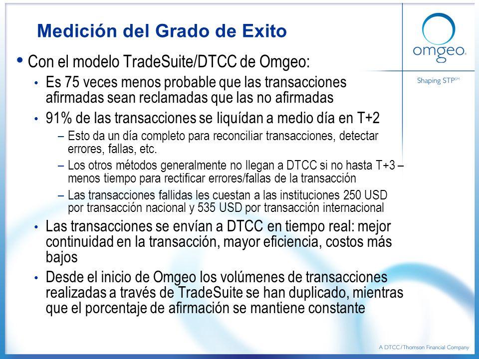 Medición del Grado de Exito Con el modelo TradeSuite/DTCC de Omgeo: Es 75 veces menos probable que las transacciones afirmadas sean reclamadas que las