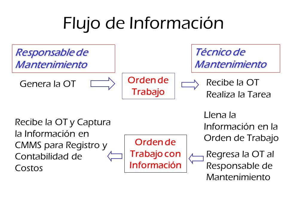 Flujo de Información Responsable de Mantenimiento Orden de Trabajo Técnico de Mantenimiento Realiza la Tarea Llena la Información en la Orden de Traba