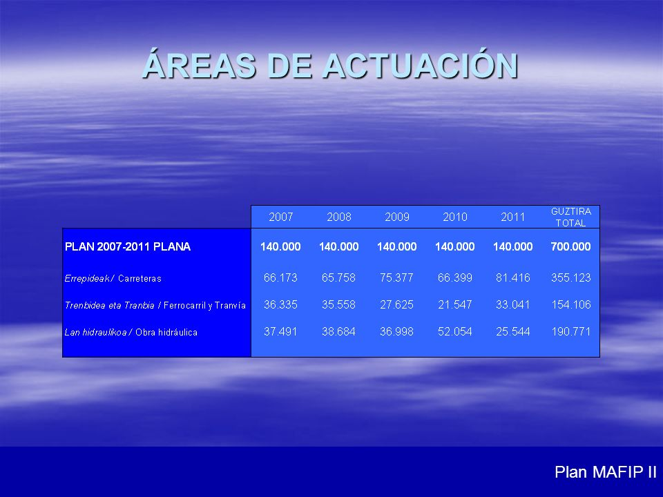 ÁREAS DE ACTUACIÓN Plan MAFIP II
