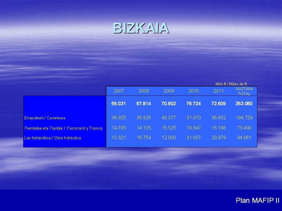 -- BIZKAIA Plan MAFIP II