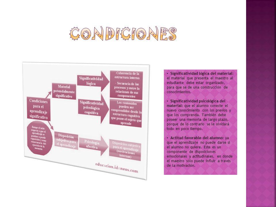 Significatividad lógica del material: el material que presenta el maestro al estudiante debe estar organizado, para que se de una construcción de cono