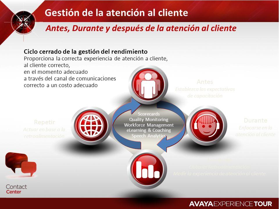 Repetir Actuar en base a la retroalimentación Antes Establezca las expectativas de capacitación Durante Enfocarse en la atención al cliente Después Ob