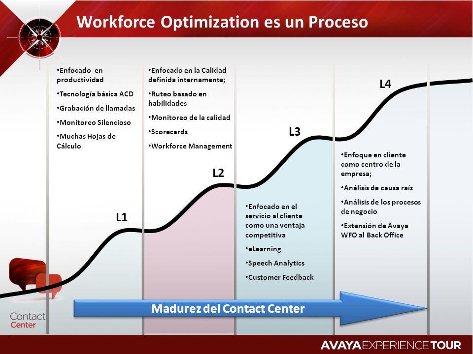 Workforce Optimization es un Proceso L1 L2 L3 L4 Enfocado en productividad Tecnología básica ACD Grabación de llamadas Monitoreo Silencioso Muchas Hoj