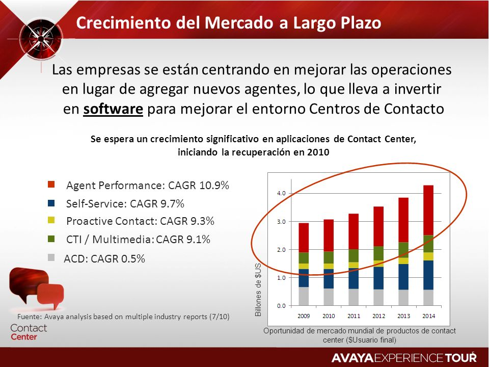 Oportunidad de mercado mundial de productos de contact center ($Usuario final) Crecimiento del Mercado a Largo Plazo Billones de $US Agent Performance
