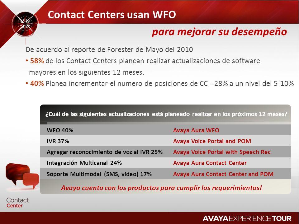 6 Contact Centers usan WFO De acuerdo al reporte de Forester de Mayo del 2010 58% de los Contact Centers planean realizar actualizaciones de software
