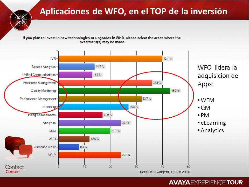 Aplicaciones de WFO, en el TOP de la inversión Fuente Knowlagent, Enero 2010 WFO lidera la adquisicion de Apps: WFM QM PM eLearning Analytics 7