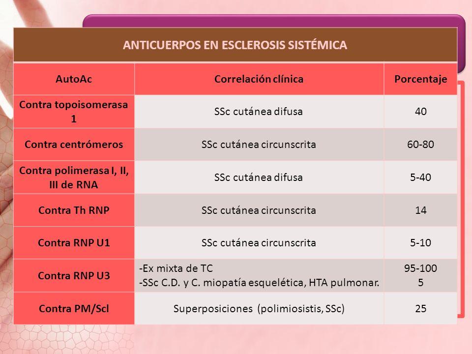 Datos de laboratorio TES Anemia Hipoproliferativa (inflamación crónica) Ferropénica (hemorragias digestivas) Hemolítica microangiopática (afección ren