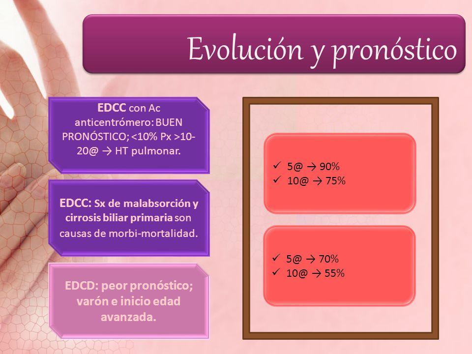 Evolución y pronóstico EDCC con Ac anticentrómero: BUEN PRONÓSTICO; 10- 20@ HT pulmonar. EDCC: Sx de malabsorción y cirrosis biliar primaria son causa