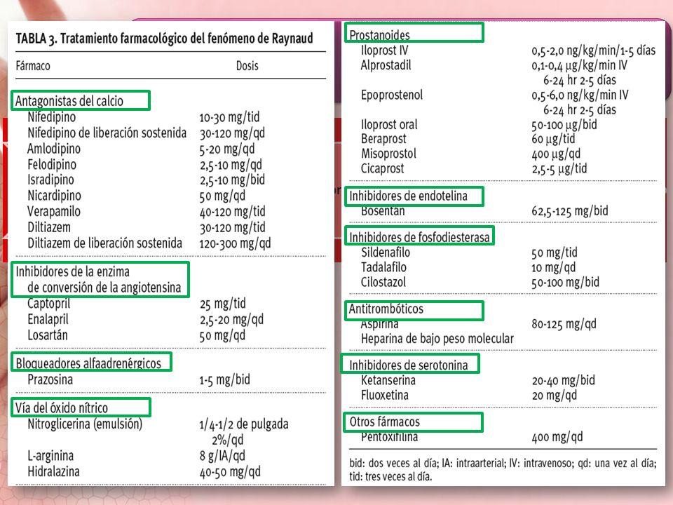 Tratamiento Previenen daño vascular Antifibróticos Inmunomoduladores e inmunosupresores