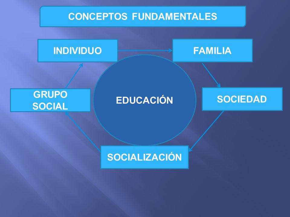 SOCIEDAD SOCIALIZACIÓN INDIVIDUO FAMILIA GRUPO SOCIAL EDUCACIÓN CONCEPTOS FUNDAMENTALES