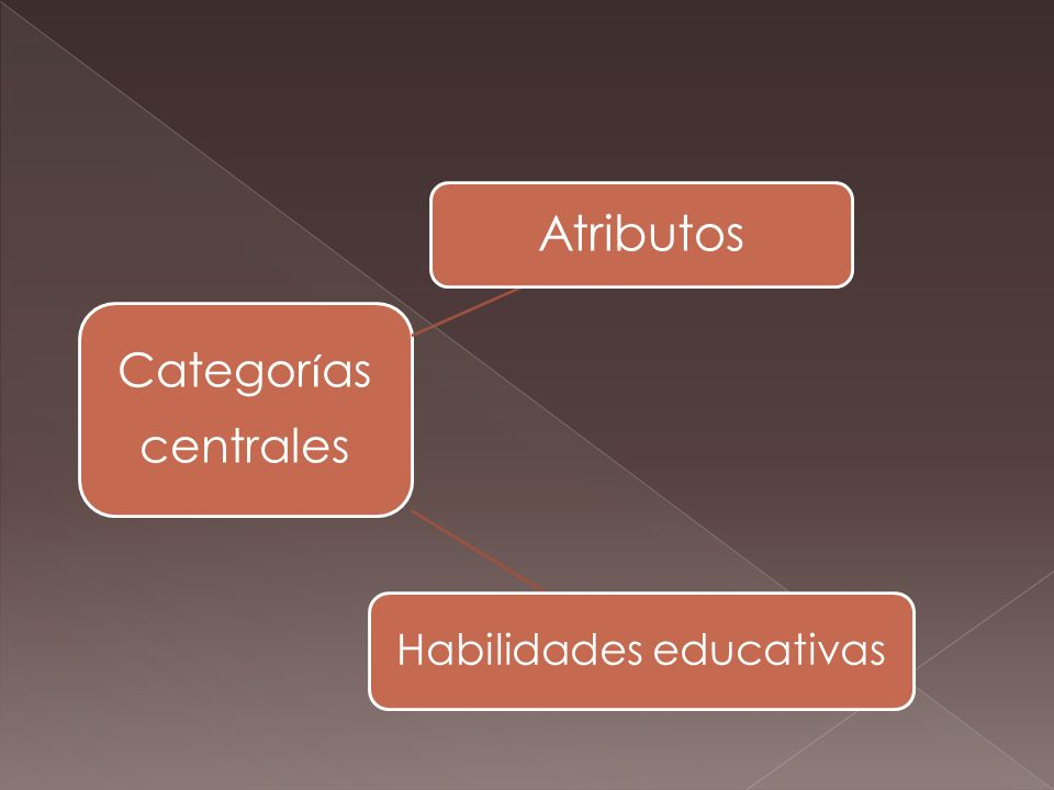 Categor í as centrales Atributos Habilidades educativas