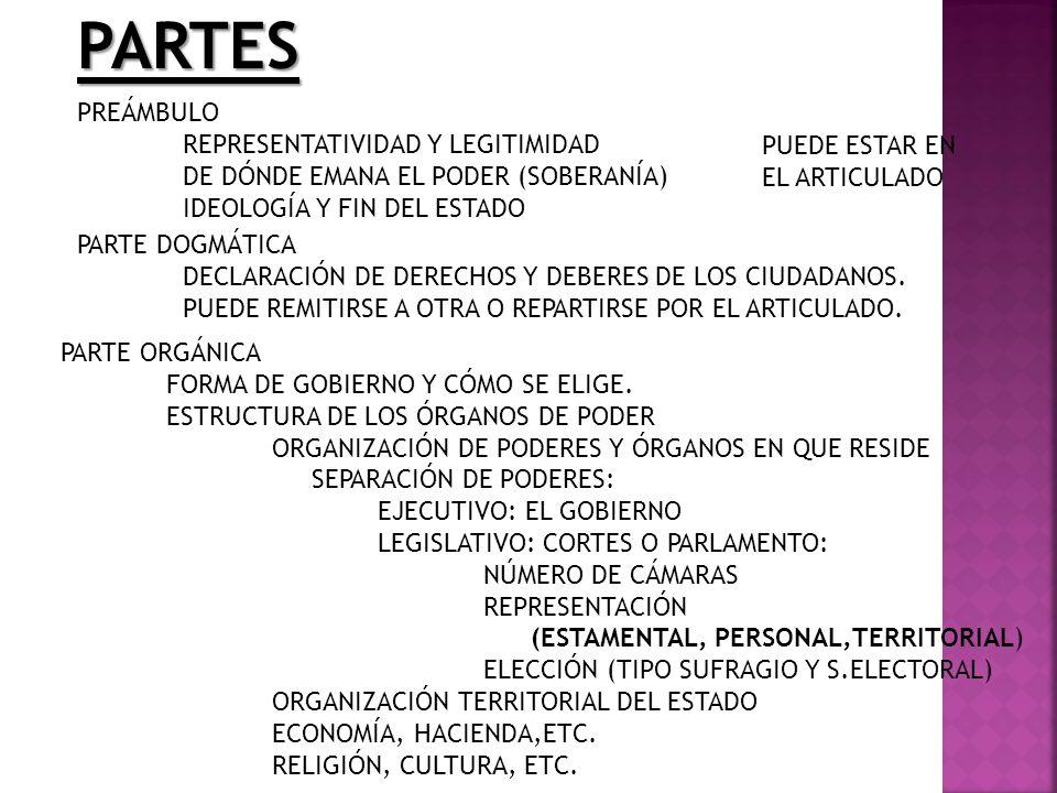 PARTES PREÁMBULO REPRESENTATIVIDAD Y LEGITIMIDAD DE DÓNDE EMANA EL PODER (SOBERANÍA) IDEOLOGÍA Y FIN DEL ESTADO PUEDE ESTAR EN EL ARTICULADO PARTE DOG