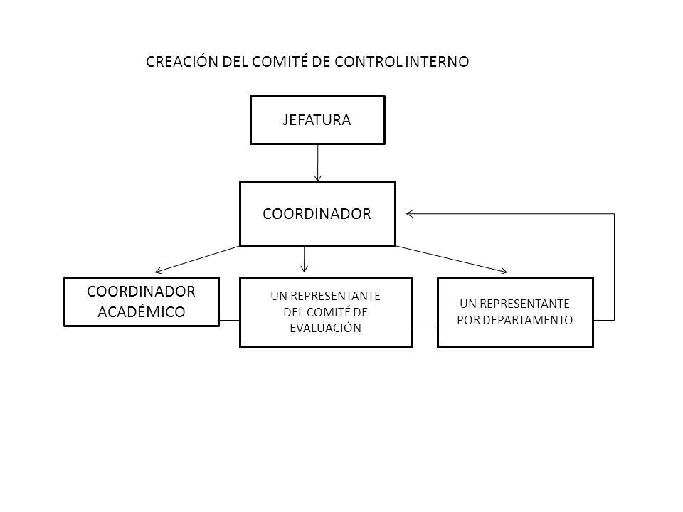 CREACIÓN DEL COMITÉ DE CONTROL INTERNO JEFATURA COORDINADOR ACADÉMICO UN REPRESENTANTE DEL COMITÉ DE EVALUACIÓN UN REPRESENTANTE POR DEPARTAMENTO
