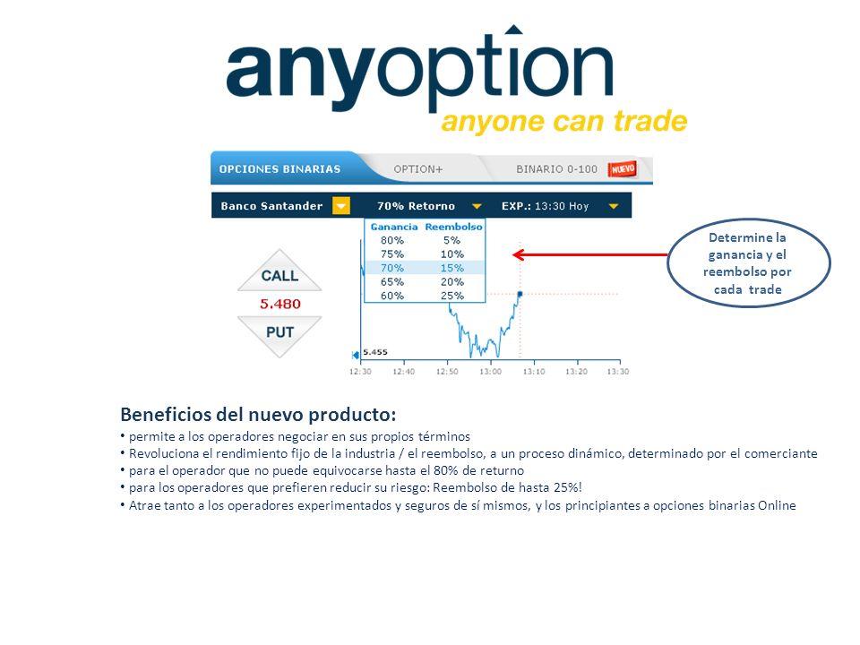 Todos estos nuevos productos: Consolider la posición de anyoption como la plataforma pionera y lider en la industria de las opciones binarias en el mundo Ofrece al afiliado nuevos modos para generar trafico y aumentar la conversion con la mejor marca de rendimiento en la industria.
