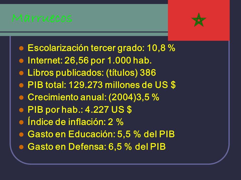 Marruecos Escolarización tercer grado: 10,8 % Internet: 26,56 por 1.000 hab. Libros publicados: (títulos) 386 PIB total: 129.273 millones de US $ Crec