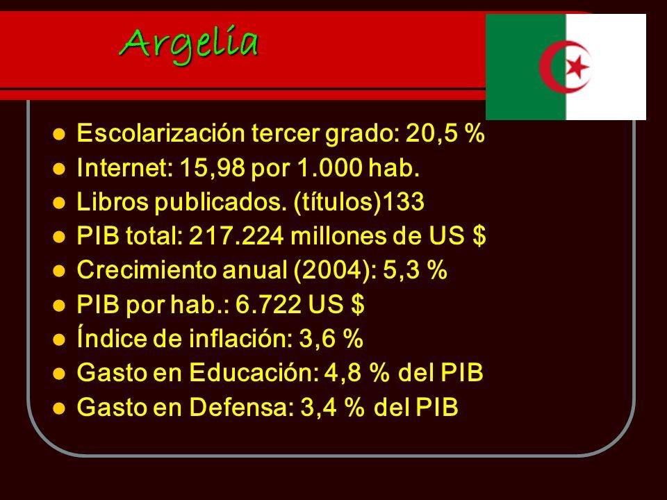 Escolarización tercer grado: 20,5 % Internet: 15,98 por 1.000 hab. Libros publicados. (títulos)133 PIB total: 217.224 millones de US $ Crecimiento anu