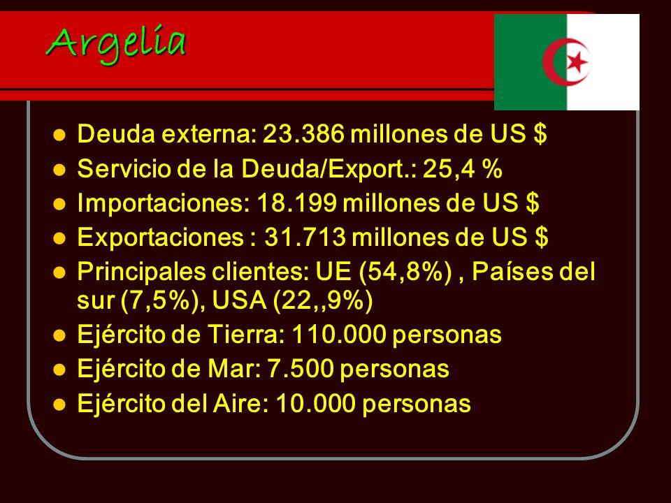 Deuda externa: 23.386 millones de US $ Servicio de la Deuda/Export.: 25,4 % Importaciones: 18.199 millones de US $ Exportaciones : 31.713 millones de