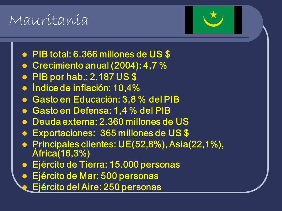 Mauritania PIB total: 6.366 millones de US $ Crecimiento anual (2004): 4,7 % PIB por hab.: 2.187 US $ Índice de inflación: 10,4% Gasto en Educación: 3