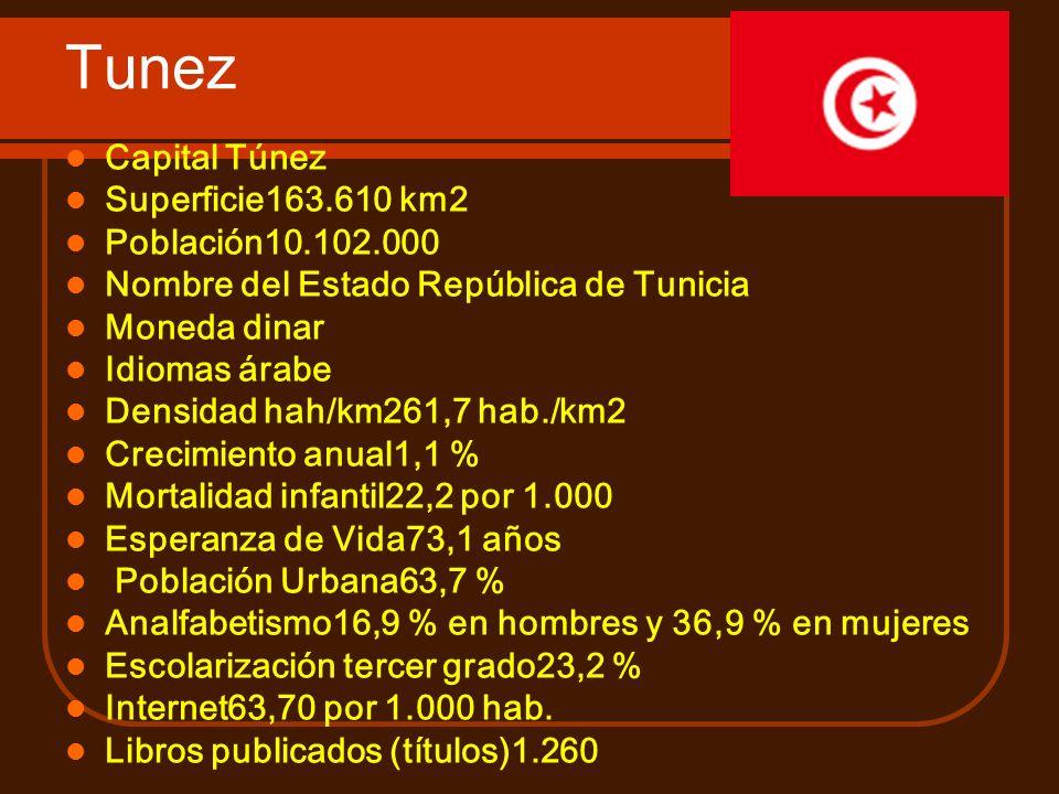Tunez Capital Túnez Superficie163.610 km2 Población10.102.000 Nombre del Estado República de Tunicia Moneda dinar Idiomas árabe Densidad hah/km261,7 h
