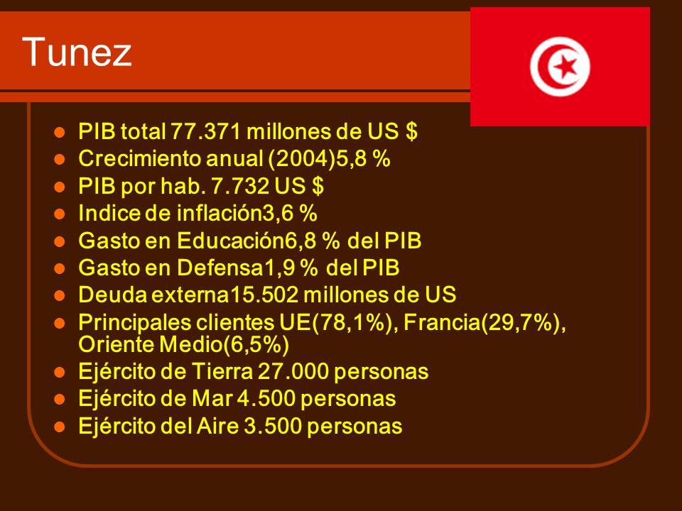 Tunez PIB total 77.371 millones de US $ Crecimiento anual (2004)5,8 % PIB por hab. 7.732 US $ Indice de inflación3,6 % Gasto en Educación6,8 % del PIB