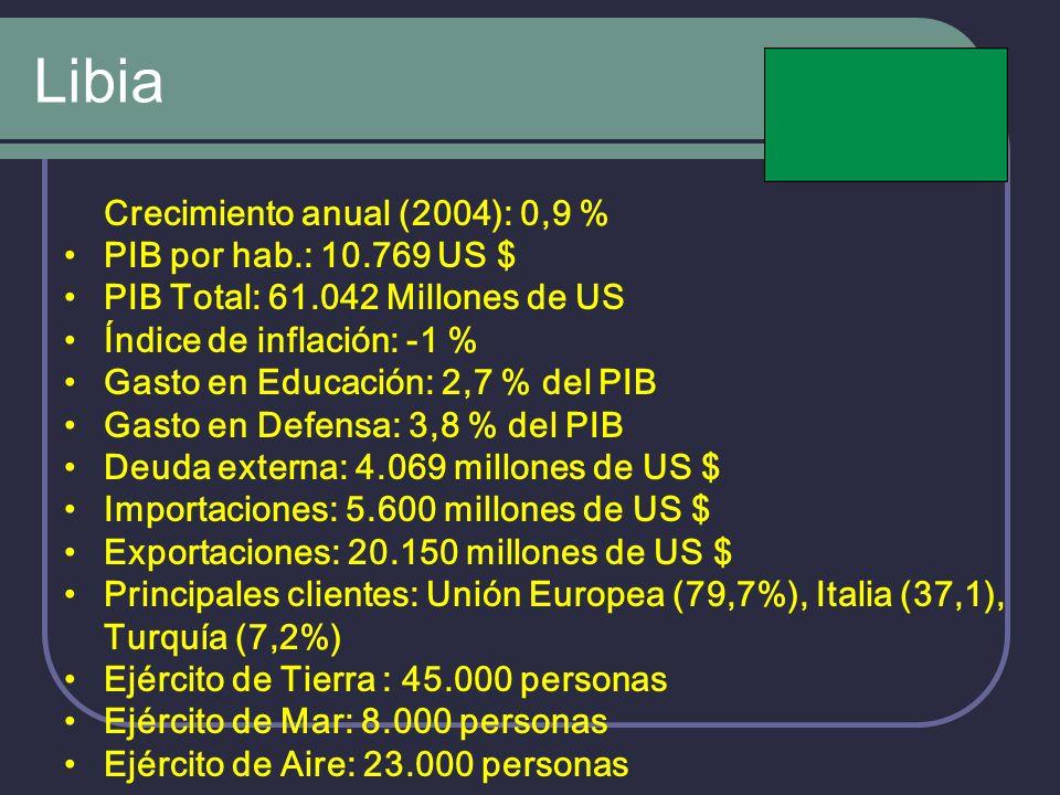Libia Crecimiento anual (2004): 0,9 % PIB por hab.: 10.769 US $ PIB Total: 61.042 Millones de US Índice de inflación: -1 % Gasto en Educación: 2,7 % d