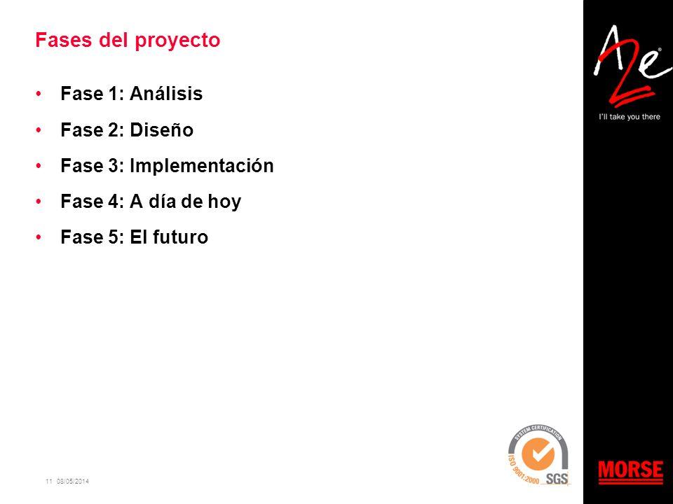 11 08/05/2014 Fases del proyecto Fase 1: Análisis Fase 2: Diseño Fase 3: Implementación Fase 4: A día de hoy Fase 5: El futuro