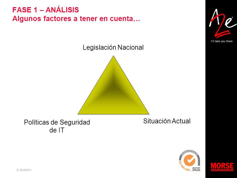 12 08/05/2014 FASE 1 – ANÁLISIS Algunos factores a tener en cuenta… Legislación Nacional Políticas de Seguridad de IT Situación Actual