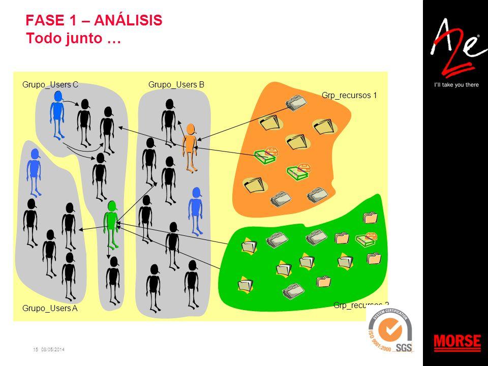 15 08/05/2014 Grupo_Users A Grupo_Users BGrupo_Users C Grp_recursos 1 Grp_recursos 2 Department X FASE 1 – ANÁLISIS Todo junto …