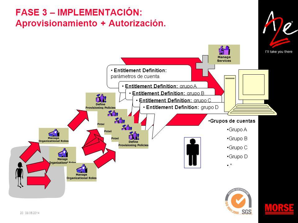 20 08/05/2014 FASE 3 – IMPLEMENTACIÓN: Aprovisionamiento + Autorización. Entitlement Definition: parámetros de cuenta Entitlement Definition: grupo A