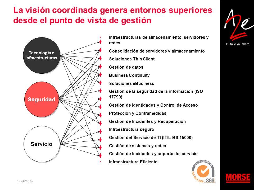 31 08/05/2014 La visión coordinada genera entornos superiores desde el punto de vista de gestión Infraestructuras de almacenamiento, servidores y rede