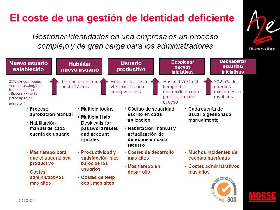 5 08/05/2014 El coste de una gestión de Identidad deficiente Proceso aprobación manual Habilitación manual de cada cuenta de usuario Multiple logins M
