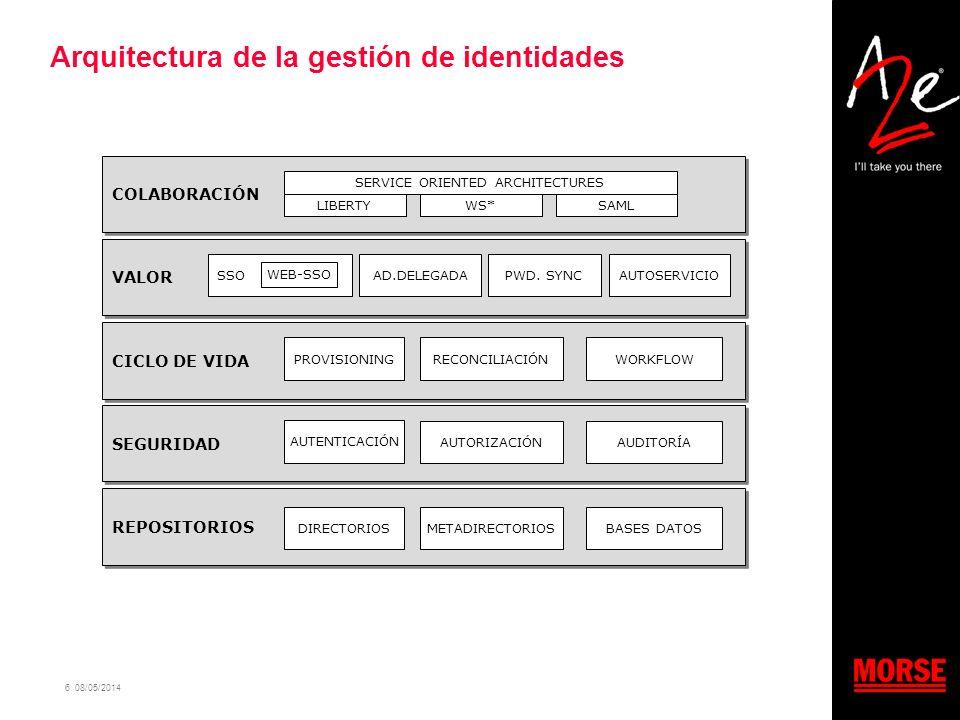 6 08/05/2014 Arquitectura de la gestión de identidades REPOSITORIOS DIRECTORIOSMETADIRECTORIOSBASES DATOS SEGURIDAD AUTENTICACIÓN AUTORIZACIÓNAUDITORÍ