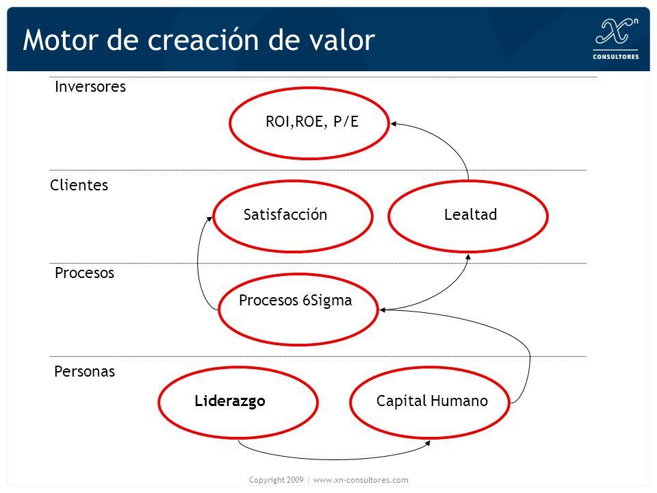 Motor de creación de valor Liderazgo Capital Humano Procesos 6Sigma SatisfacciónLealtad ROI,ROE, P/E Personas Procesos Clientes Inversores Copyright 2009 | www.xn-consultores.com