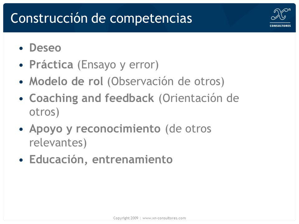 Construcción de competencias Deseo Práctica (Ensayo y error) Modelo de rol (Observación de otros) Coaching and feedback (Orientación de otros) Apoyo y