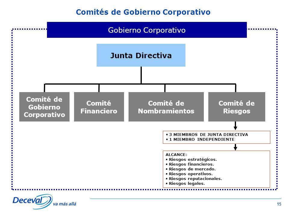 15 Comités de Gobierno Corporativo Junta Directiva Gobierno Corporativo 3 MIEMBROS DE JUNTA DIRECTIVA 1 MIEMBRO INDEPENDIENTE Comité de Riesgos Comité de Nombramientos Comité de Gobierno Corporativo Comité Financiero ALCANCE: Riesgos estratégicos.
