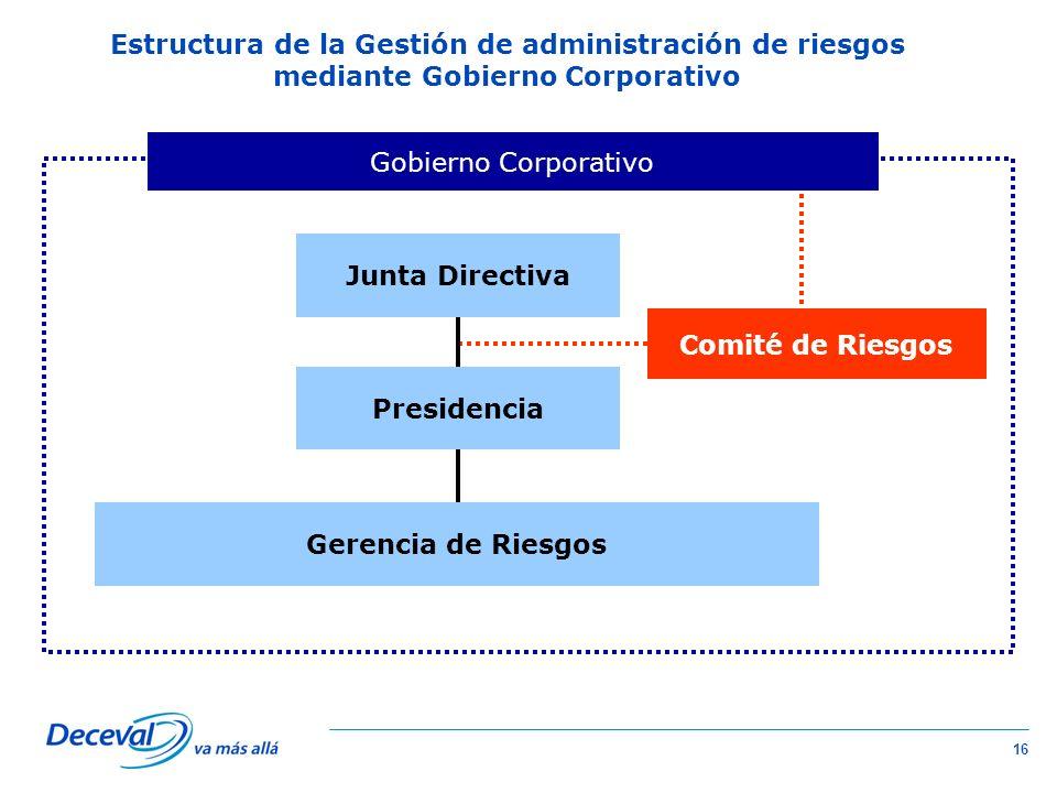 16 Estructura de la Gestión de administración de riesgos mediante Gobierno Corporativo Junta Directiva Gerencia de Riesgos Presidencia Gobierno Corporativo Comité de Riesgos