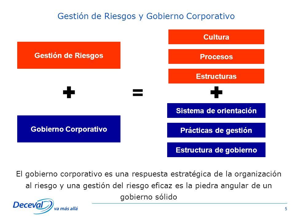 6 La Gestión de Riesgos es una práctica de Buen Gobierno Corporativo.