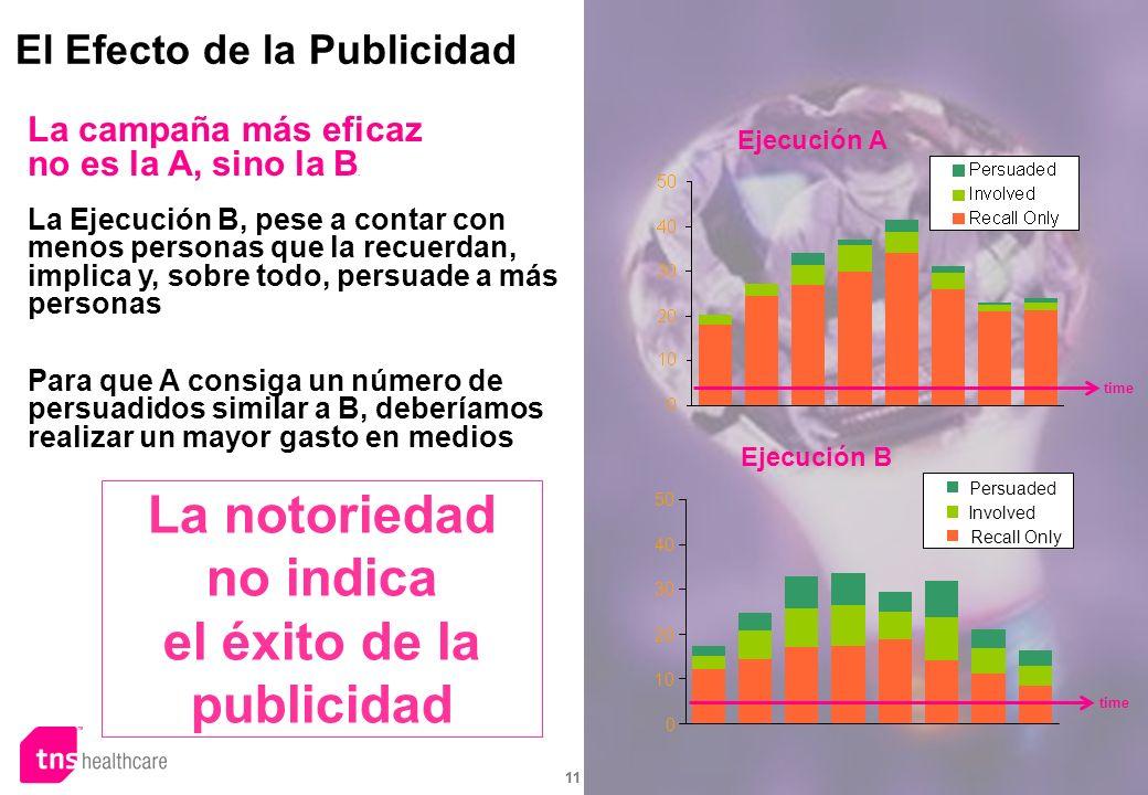 11 0 10 20 30 40 50 Persuaded Involved Recall Only El Efecto de la Publicidad Ejecución A Ejecución B time La campaña más eficaz no es la A, sino la B