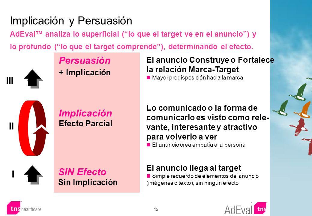 15 Implicación y Persuasión AdEval analiza lo superficial (lo que el target ve en el anuncio) y lo profundo (lo que el target comprende), determinando