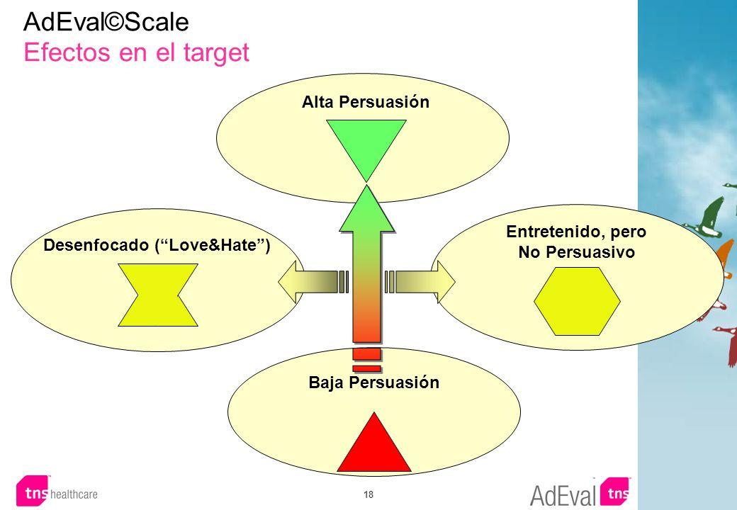 18 Entretenido, pero No Persuasivo Alta Persuasión Baja Persuasión Desenfocado (Love&Hate) AdEval©Scale Efectos en el target