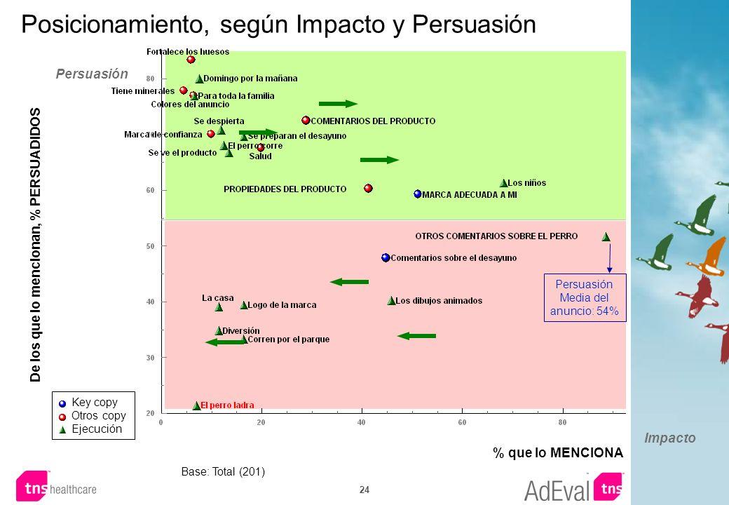 24 Posicionamiento, según Impacto y Persuasión Base: Total (201) De los que lo mencionan, % PERSUADIDOS % que lo MENCIONA Impacto Persuasión Persuasió
