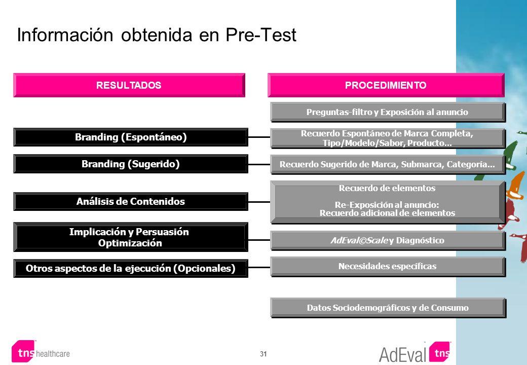 31 Información obtenida en Pre-Test RESULTADOSPROCEDIMIENTO Branding (Espontáneo) Branding (Sugerido) Análisis de Contenidos Implicación y Persuasión