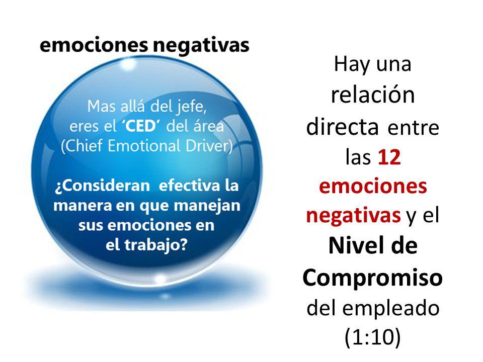 Hay una relación directa entre las 12 emociones negativas y el Nivel de Compromiso del empleado (1:10)