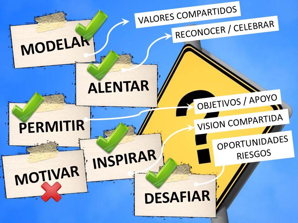 MODELAR PERMITIRALENTAR INSPIRARMOTIVAR DESAFIAR VALORES COMPARTIDOS RECONOCER / CELEBRAR OPORTUNIDADES RIESGOS OBJETIVOS / APOYO VISION COMPARTIDA