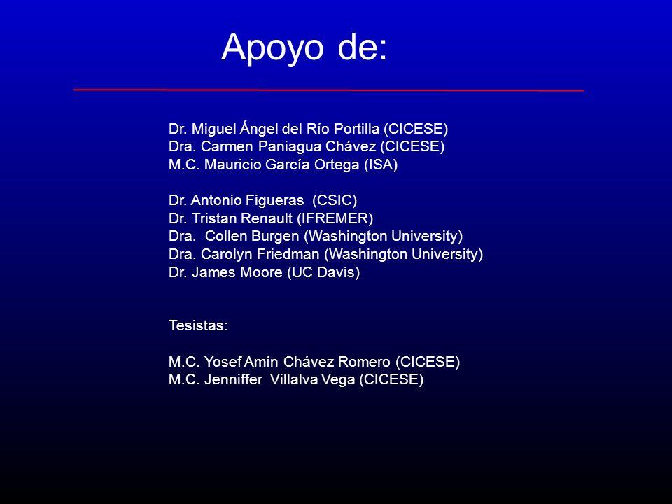 Apoyo de: Dr. Miguel Ángel del Río Portilla (CICESE) Dra. Carmen Paniagua Chávez (CICESE) M.C. Mauricio García Ortega (ISA) Dr. Antonio Figueras (CSIC