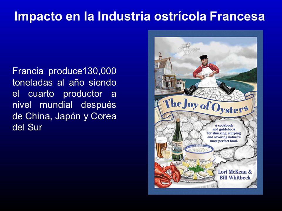 Impacto en la Industria ostrícola Francesa Francia produce130,000 toneladas al año siendo el cuarto productor a nivel mundial después de China, Japón y Corea del Sur